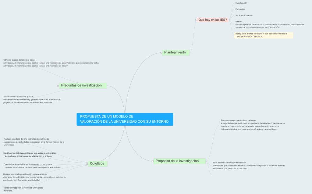 Mapa conceptual de mi proyecto
